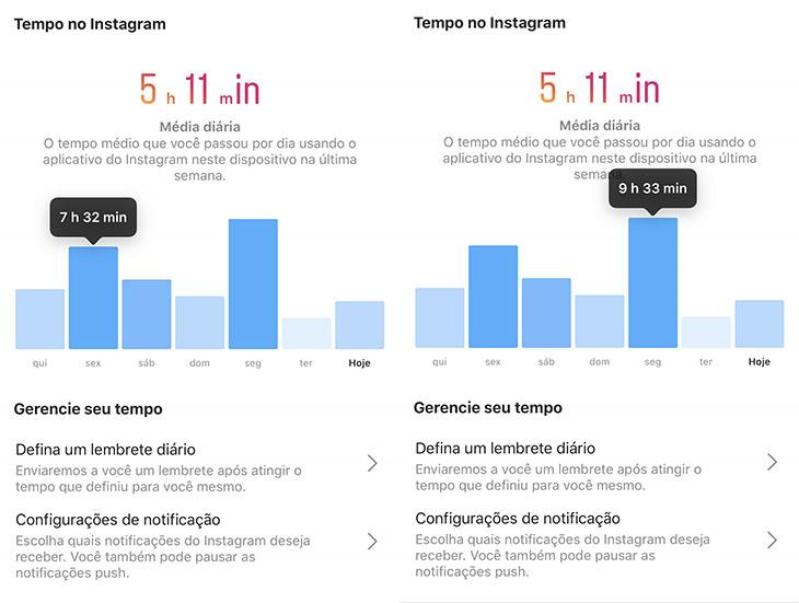 Quanto tempo você passa no Instagram? Fiquei uma semana olhando o app o  mínimo possível - será que deu?